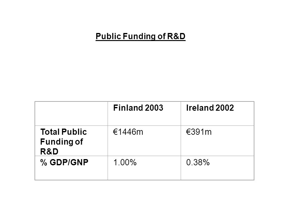 Public Funding of R&D Finland 2003Ireland 2002 Total Public Funding of R&D 1446m391m % GDP/GNP1.00%0.38%