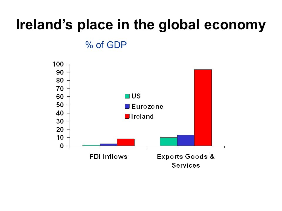 Irelands place in the global economy % of GDP