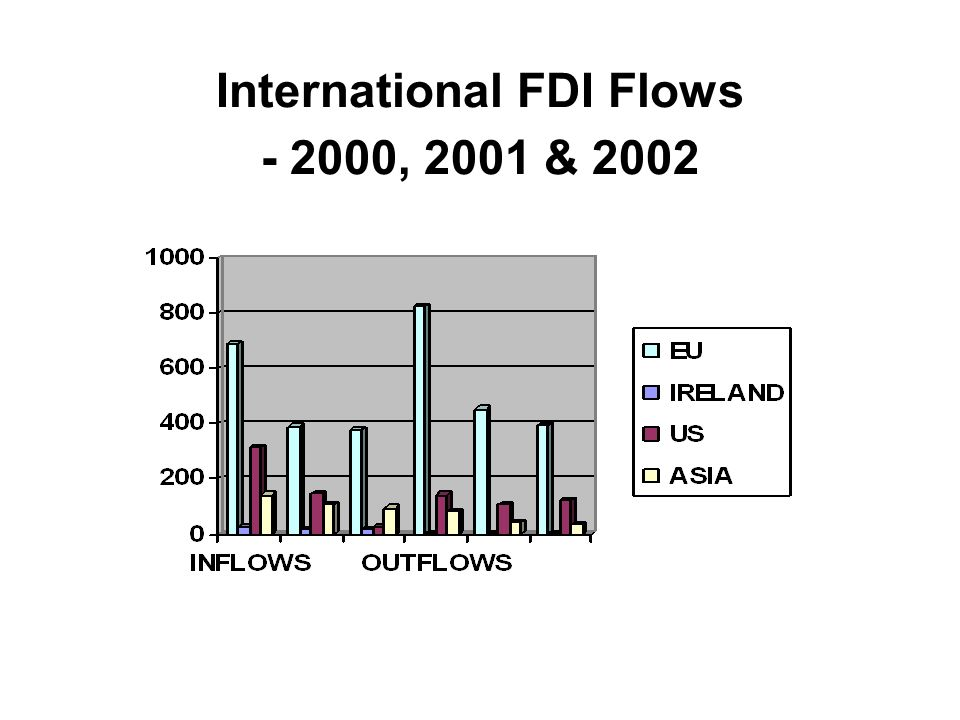 International FDI Flows , 2001 & 2002