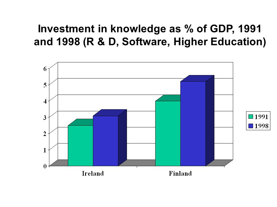 Investment in knowledge as % of GDP, 1991 and 1998 (R & D, Software, Higher Education)