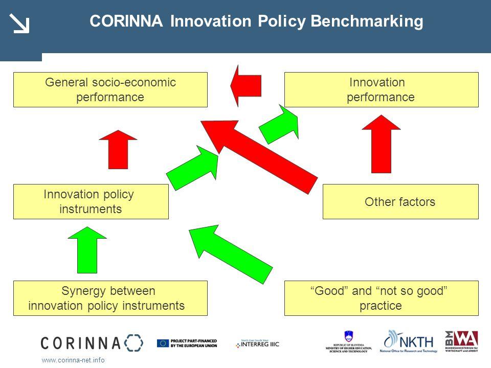 www.corinna-net.info CORINNA Innovation Policy Benchmarking General socio-economic performance Innovation performance Innovation policy instruments Ot