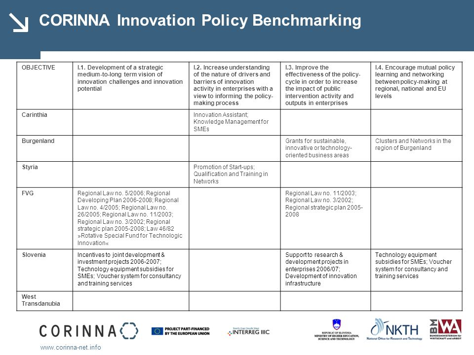 www.corinna-net.info CORINNA Innovation Policy Benchmarking OBJECTIVEI.1. Development of a strategic medium-to-long term vision of innovation challeng