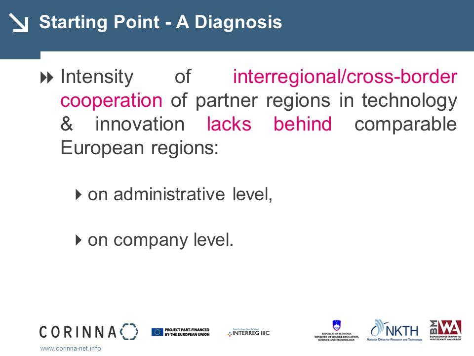 www.corinna-net.info Starting Point - A Diagnosis Intensity of interregional/cross-border cooperation of partner regions in technology & innovation la