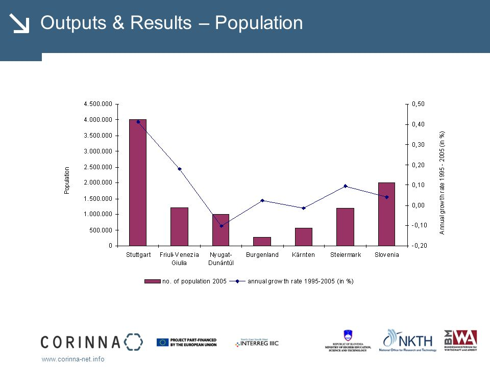 www.corinna-net.info Outputs & Results – GRP/hab. PPS