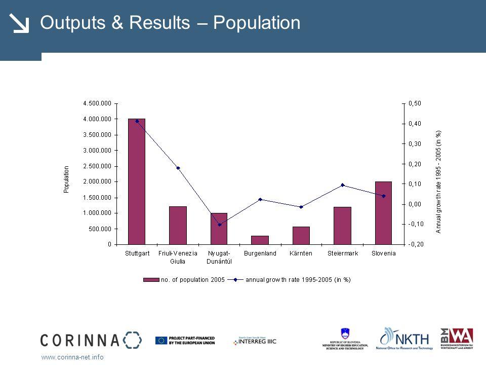 www.corinna-net.info Outputs & Results – Population