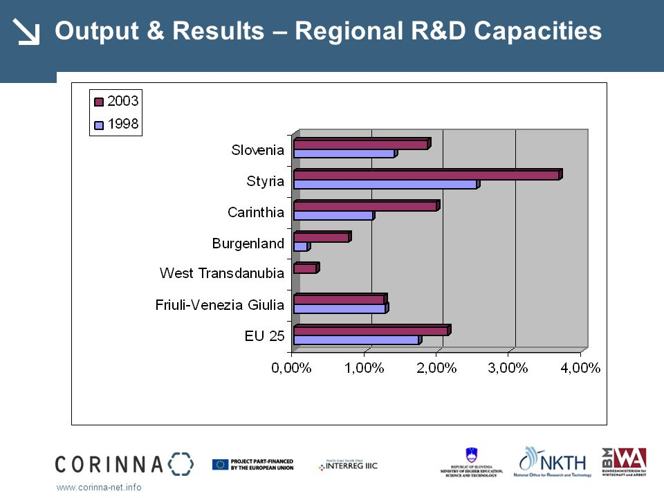 www.corinna-net.info Output & Results – Regional R&D Capacities