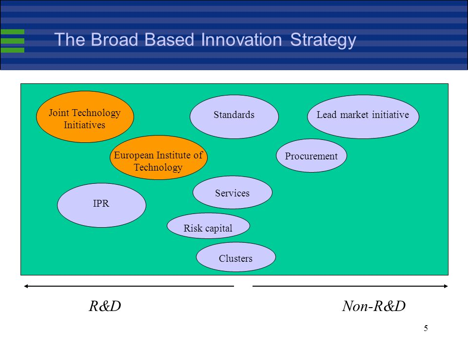 5 The Broad Based Innovation Strategy R&DNon-R&D Joint Technology Initiatives European Institute of Technology IPRStandardsLead market initiative Procurement Risk capital Services Clusters