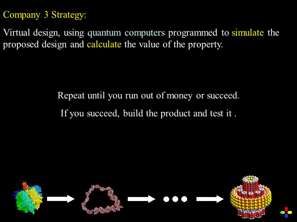 Company 3 Strategy: Virtual design, using quantum computers programmed to simulate the proposed design and calculate the value of the property.