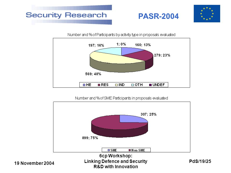 19 November 2004 PdS/19/25 6cp Workshop: Linking Defence and Security R&D with Innovation PASR-2004