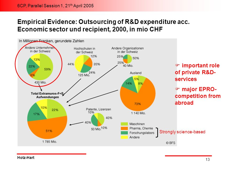 6CP, Parallel Session 1, 21 th April 2005 Hotz-Hart 13 Strongly science-based Empirical Evidence: Outsourcing of R&D expenditure acc. Economic sector
