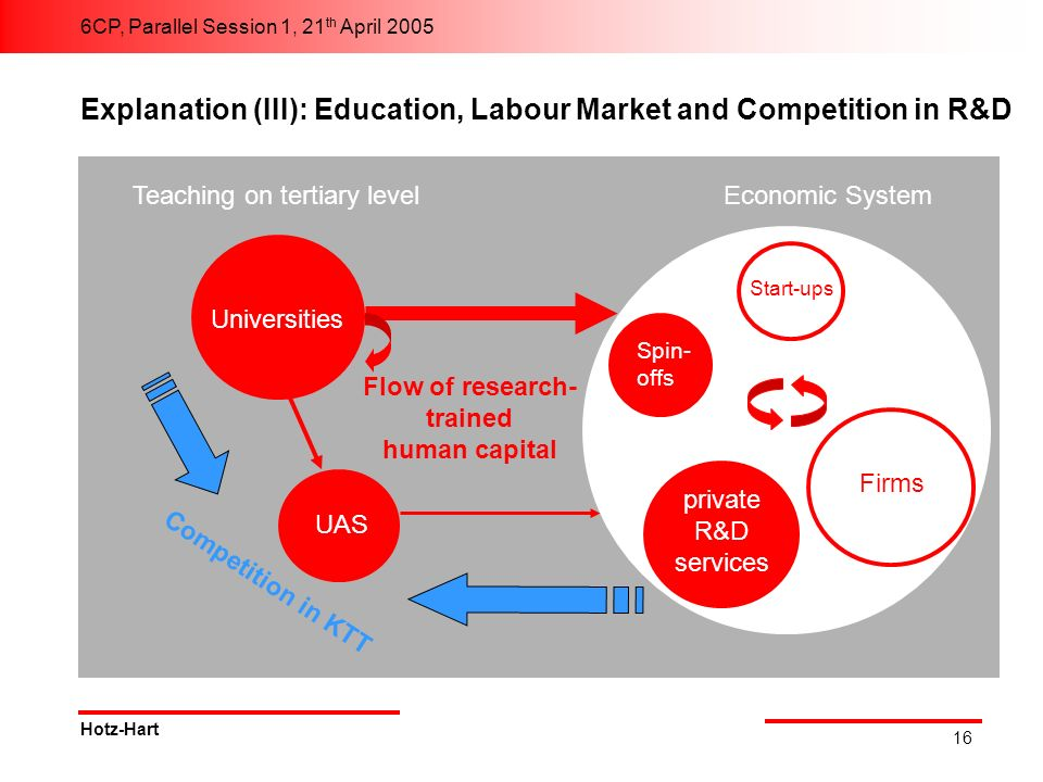 6CP, Parallel Session 1, 21 th April 2005 Hotz-Hart 16 Explanation (III): Education, Labour Market and Competition in R&D Economic System Universities Teaching on tertiary level UAS Start-ups private R&D services Spin- offs Firms Flow of research- trained human capital Competition in KTT