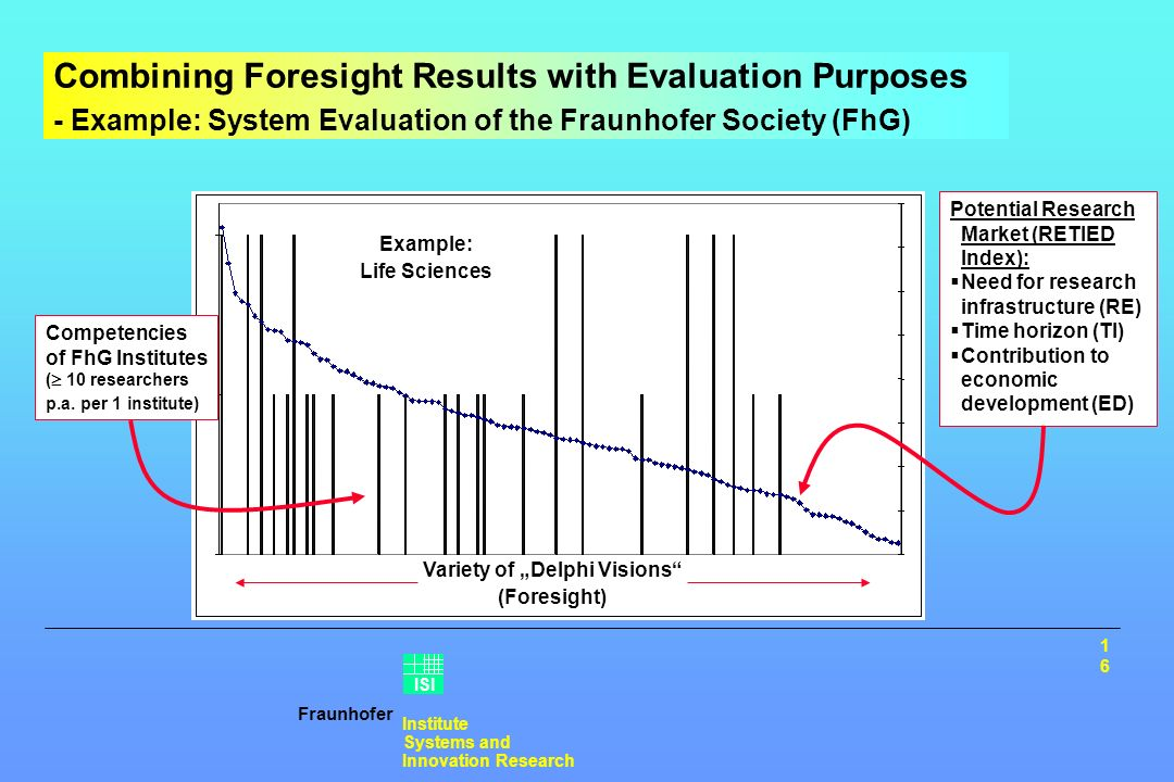 Fraunhofer Institute Systems and Innovation Research ISI Combining Foresight Results with Evaluation Purposes - Example: System Evaluation of the Fraunhofer Society (FhG) Example: Life Sciences Competencies of FhG Institutes ( 10 researchers p.a.