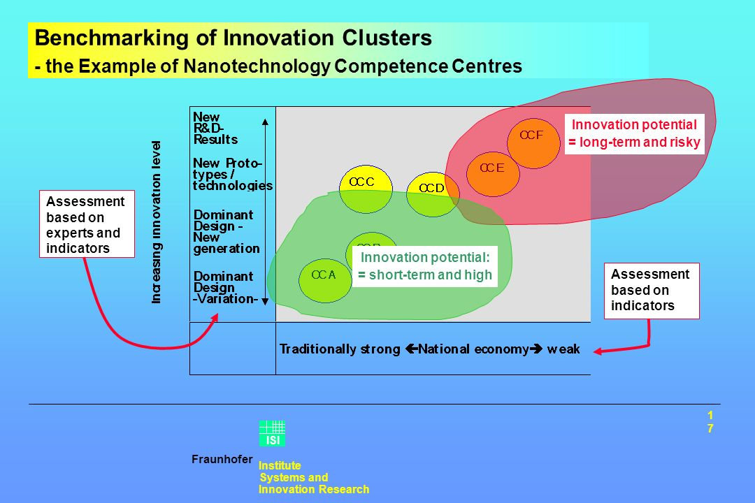 Fraunhofer Institute Systems and Innovation Research ISI Benchmarking of Innovation Clusters - the Example of Nanotechnology Competence Centres Assessment based on experts and indicators Assessment based on indicators Innovation potential = long-term and risky Innovation potential: = short-term and high 17