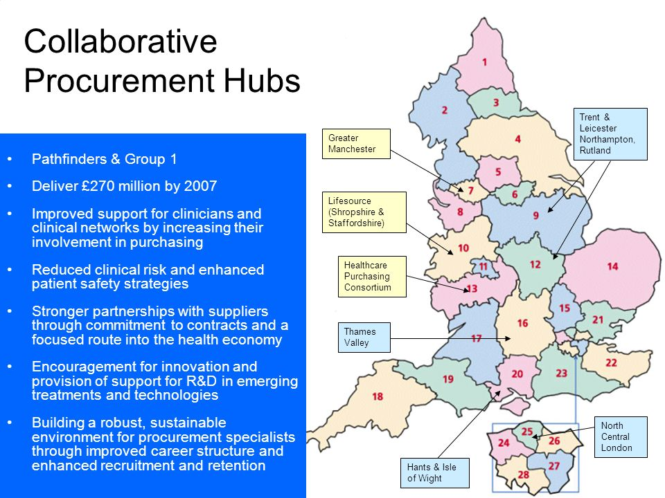 Collaborative Procurement Hubs Lifesource (Shropshire & Staffordshire) Healthcare Purchasing Consortium Greater Manchester Trent & Leicester Northampton, Rutland North Central London Hants & Isle of Wight Thames Valley Pathfinders & Group 1 Deliver £270 million by 2007 Improved support for clinicians and clinical networks by increasing their involvement in purchasing Reduced clinical risk and enhanced patient safety strategies Stronger partnerships with suppliers through commitment to contracts and a focused route into the health economy Encouragement for innovation and provision of support for R&D in emerging treatments and technologies Building a robust, sustainable environment for procurement specialists through improved career structure and enhanced recruitment and retention