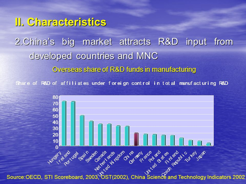 II. Characteristics 2.Chinas big market attracts R&D input from developed countries and MNC Overseas share of R&D funds in manufacturing Source:OECD,
