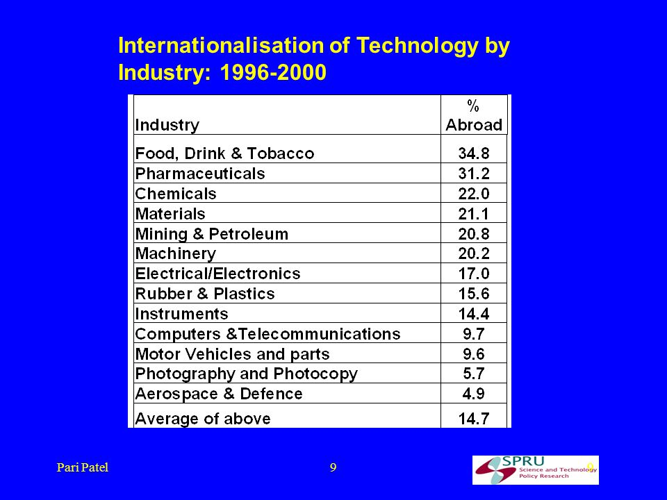 Pari Patel99 Internationalisation of Technology by Industry: 1996-2000