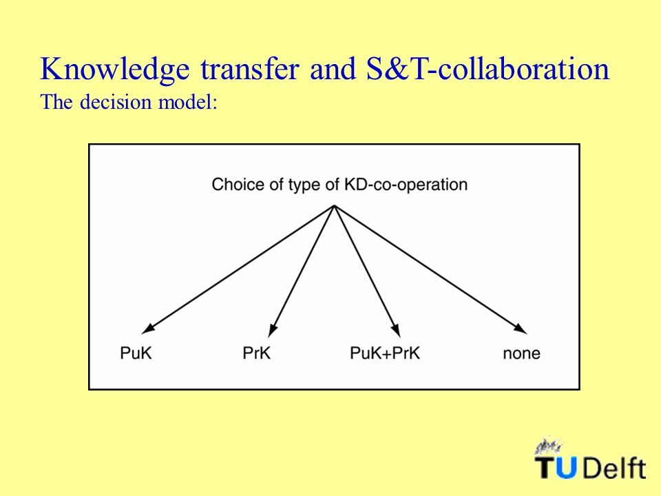 Knowledge transfer and S&T-collaboration The decision model: