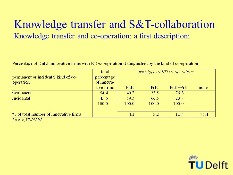 Knowledge transfer and S&T-collaboration Knowledge transfer and co-operation: a first description: