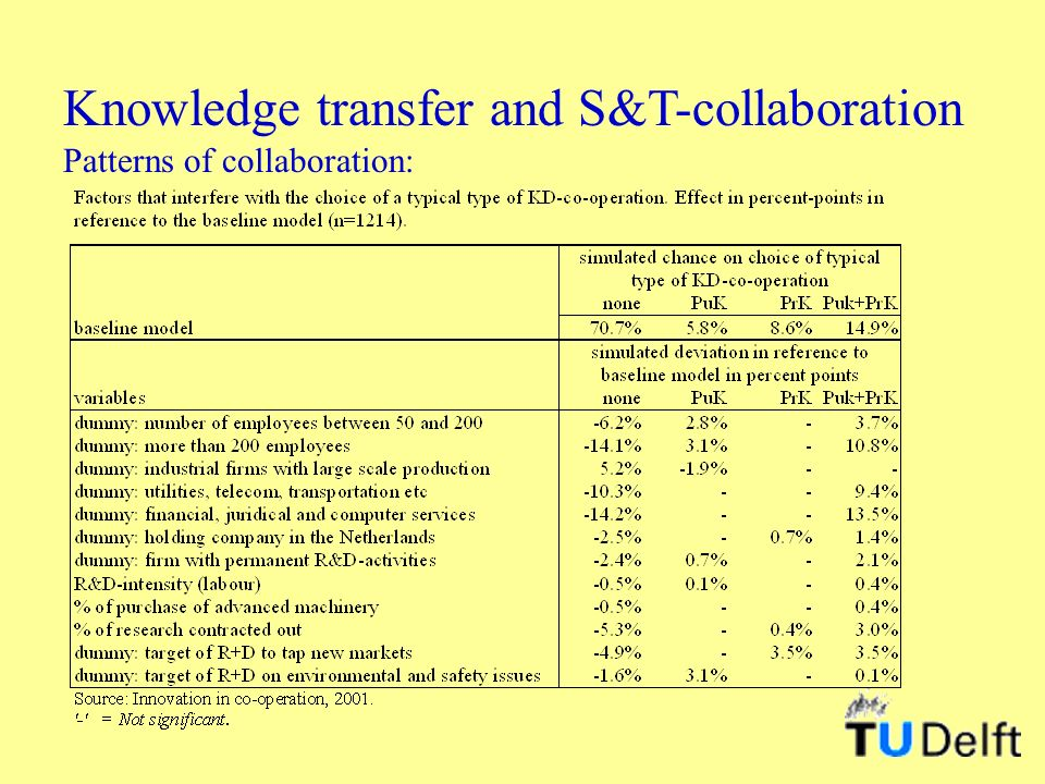 Knowledge transfer and S&T-collaboration Patterns of collaboration: