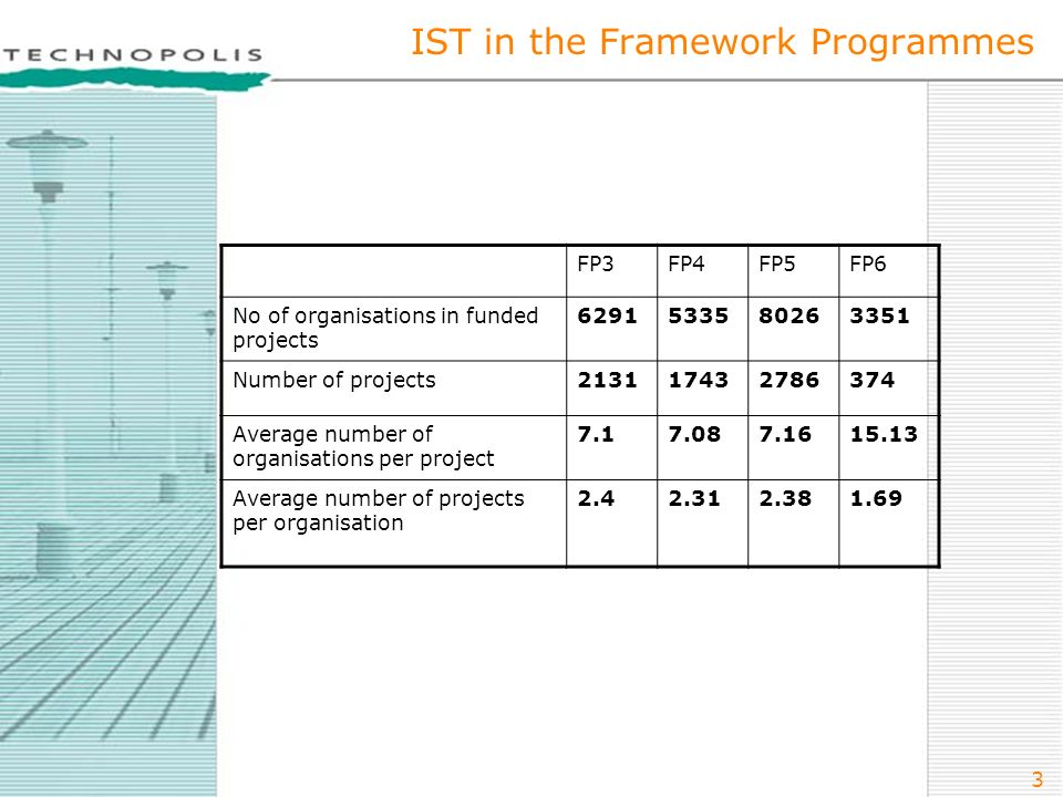 3 IST in the Framework Programmes FP3FP4FP5FP6 No of organisations in funded projects Number of projects Average number of organisations per project Average number of projects per organisation