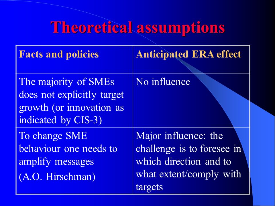 Theoretical assumptions Facts and policiesAnticipated ERA effect The majority of SMEs does not explicitly target growth (or innovation as indicated by