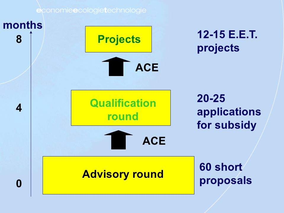Advisory round 60 short proposals Qualification round 20-25 applications for subsidy Projects 12-15 E.E.T.