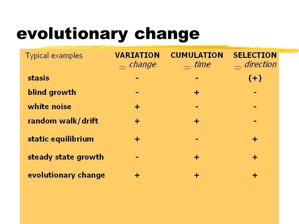 evolutionary change