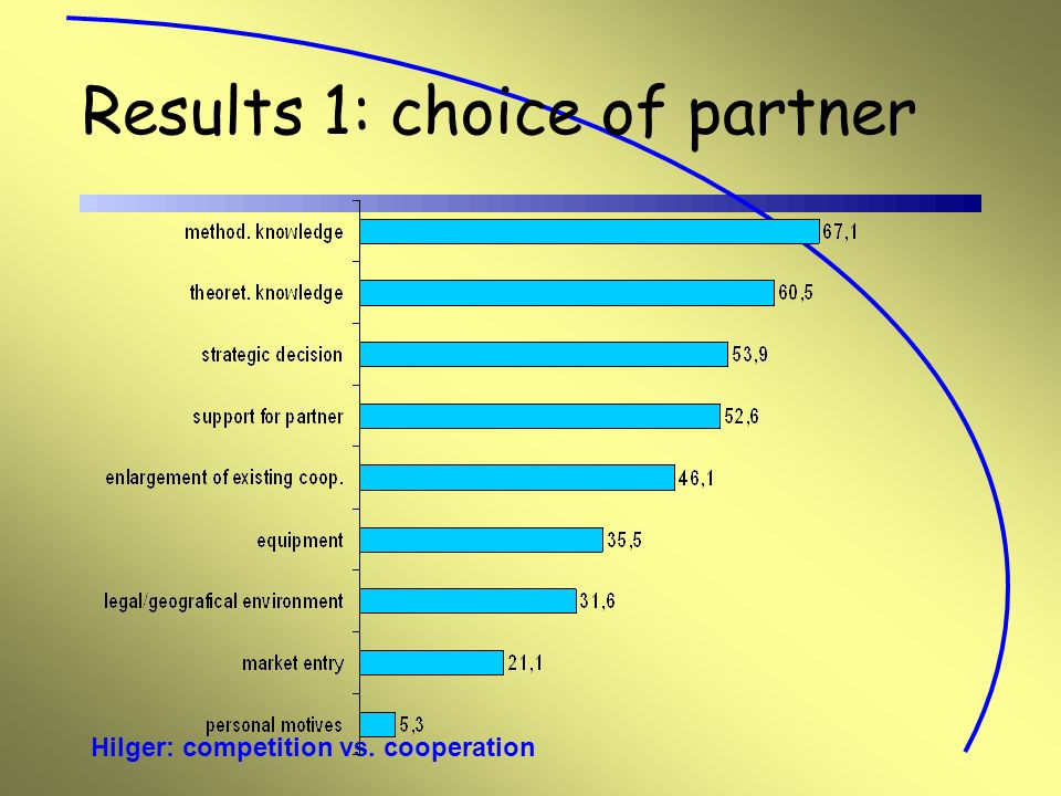 Hilger: competition vs. cooperation Results 1: choice of partner