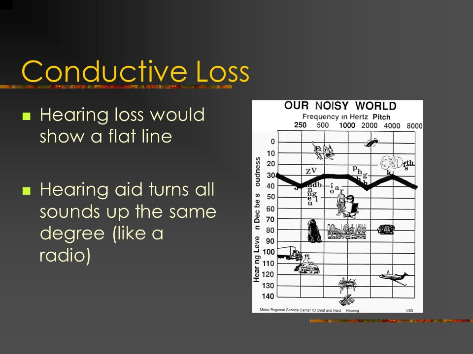Conductive Loss Hearing loss would show a flat line Hearing aid turns all sounds up the same degree (like a radio)