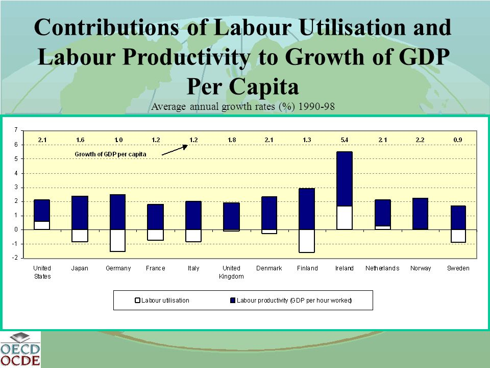 Contributions of Labour Utilisation and Labour Productivity to Growth of GDP Per Capita Average annual growth rates (%) 1990-98