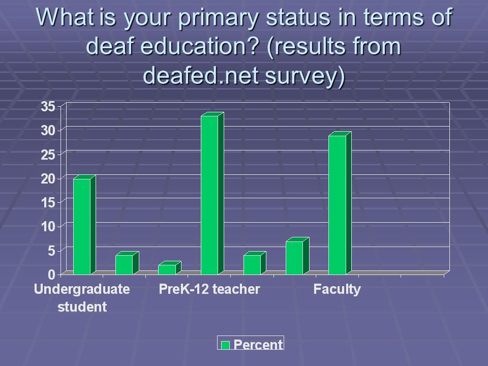 What is your primary status in terms of deaf education (results from deafed.net survey)