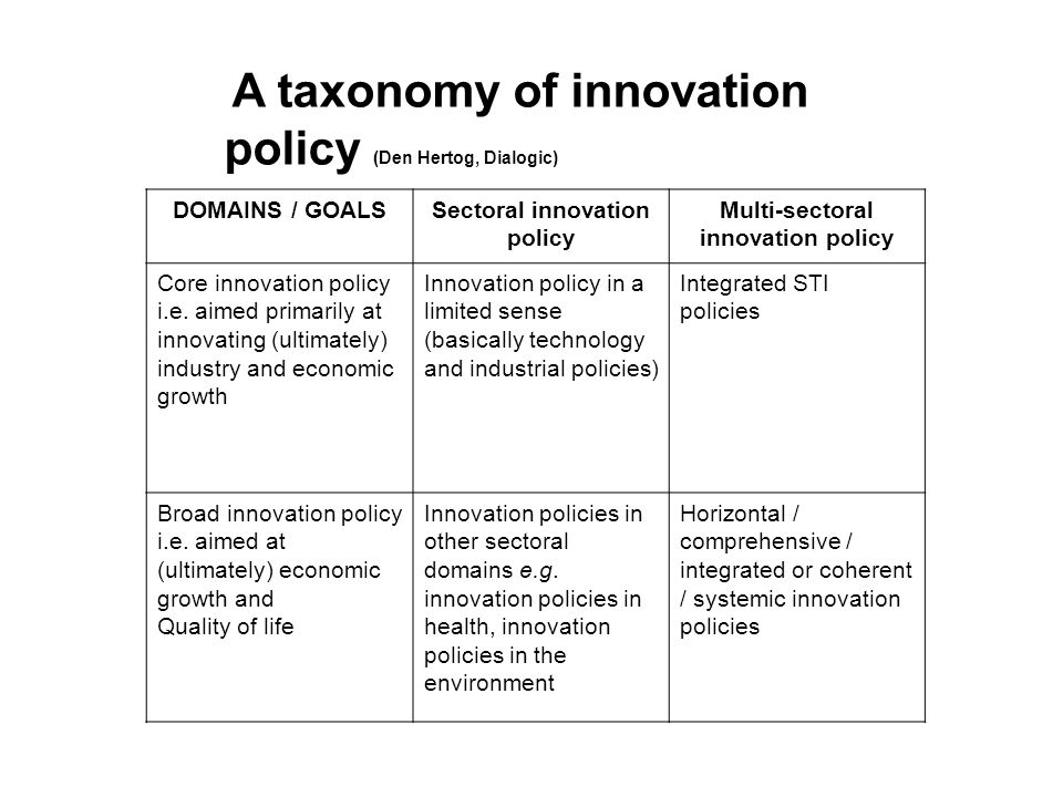 A taxonomy of innovation policy (Den Hertog, Dialogic) DOMAINS / GOALSSectoral innovation policy Multi-sectoral innovation policy Core innovation policy i.e.
