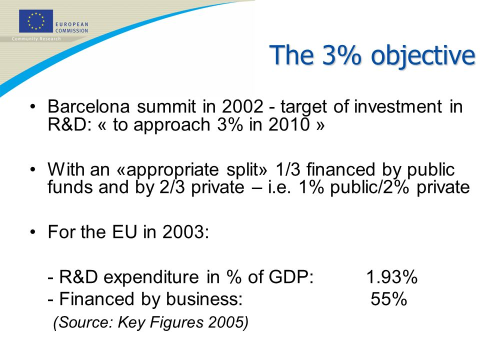 The 3% objective Barcelona summit in 2002 - target of investment in R&D: « to approach 3% in 2010 » With an «appropriate split» 1/3 financed by public