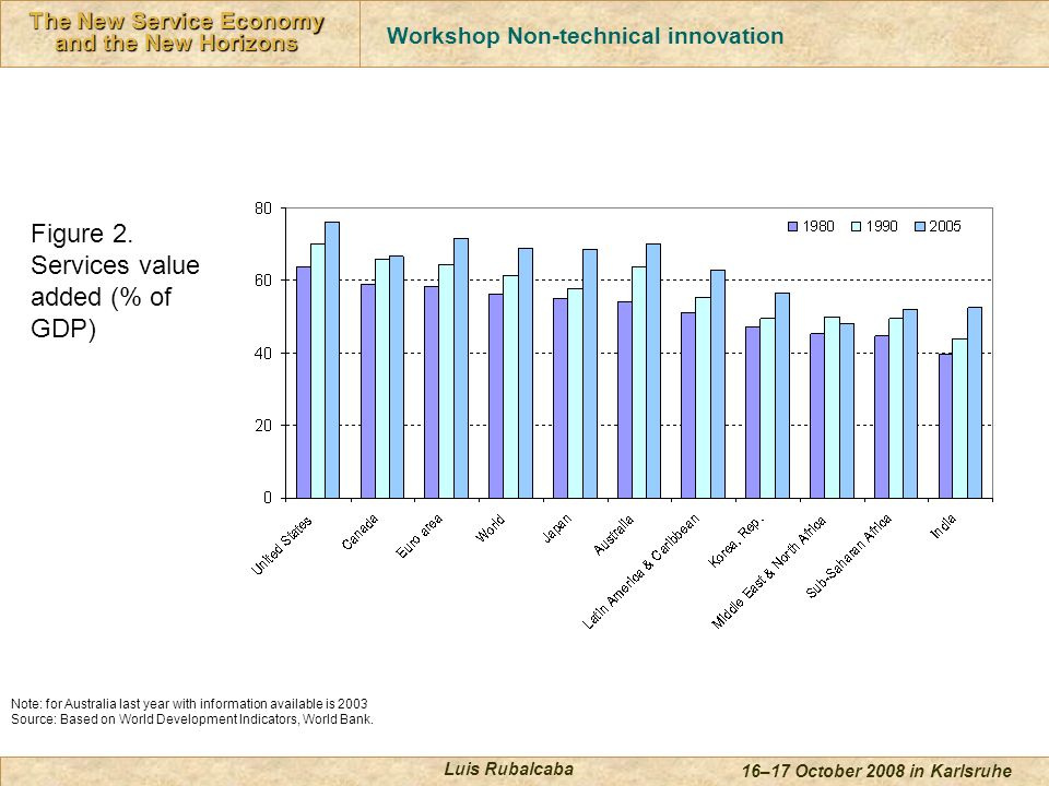 Innovación en Servicios The New Service Economy and the New Horizons 16–17 October 2008 in Karlsruhe Luis Rubalcaba Figure 2.