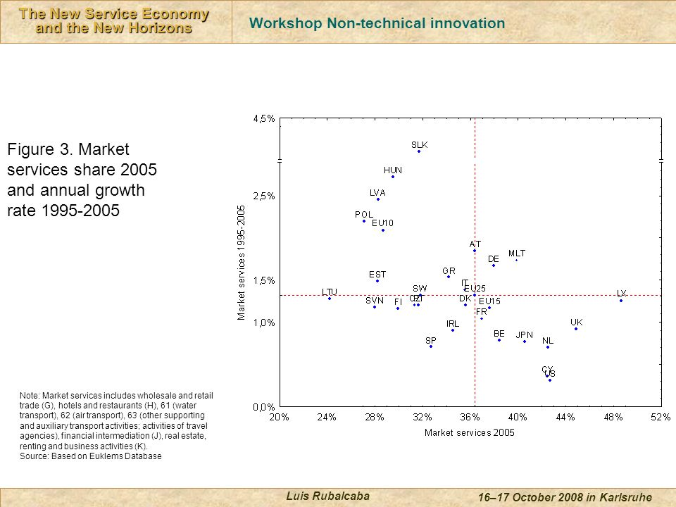 Innovación en Servicios The New Service Economy and the New Horizons 16–17 October 2008 in Karlsruhe Luis Rubalcaba Figure 3.