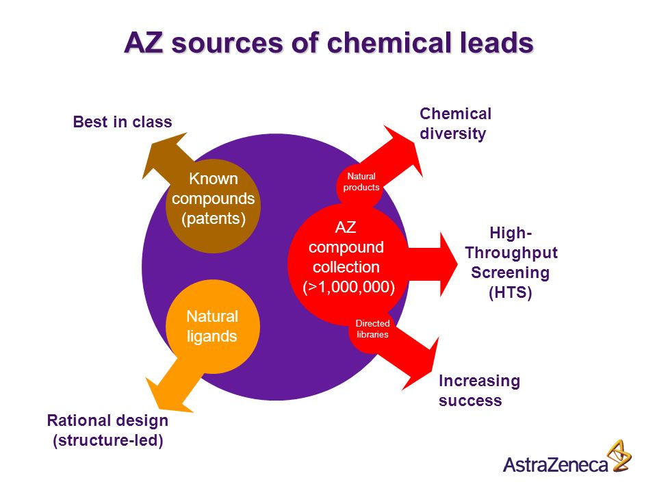 A High- Throughput Screening (HTS) AZ compound collection (>1,000,000) Natural products Chemical diversity AZ sources of chemical leads Rational design (structure-led) Natural ligands Best in class Known compounds (patents) Increasing success Directed libraries