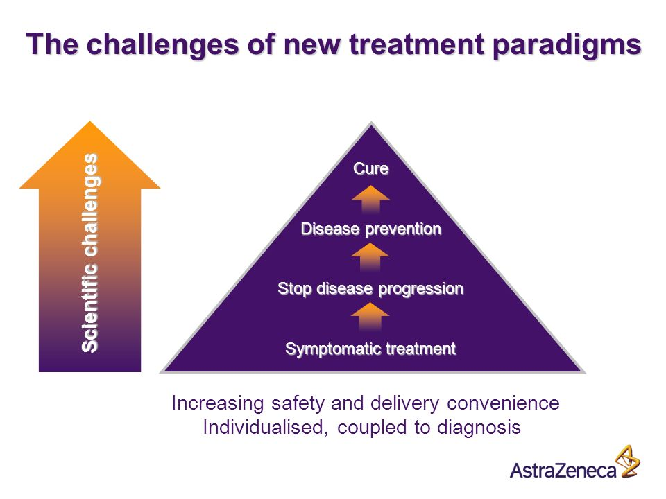 A Cure Disease prevention Stop disease progression Symptomatic treatment Increasing safety and delivery convenience Individualised, coupled to diagnosis Scientific challenges The challenges of new treatment paradigms