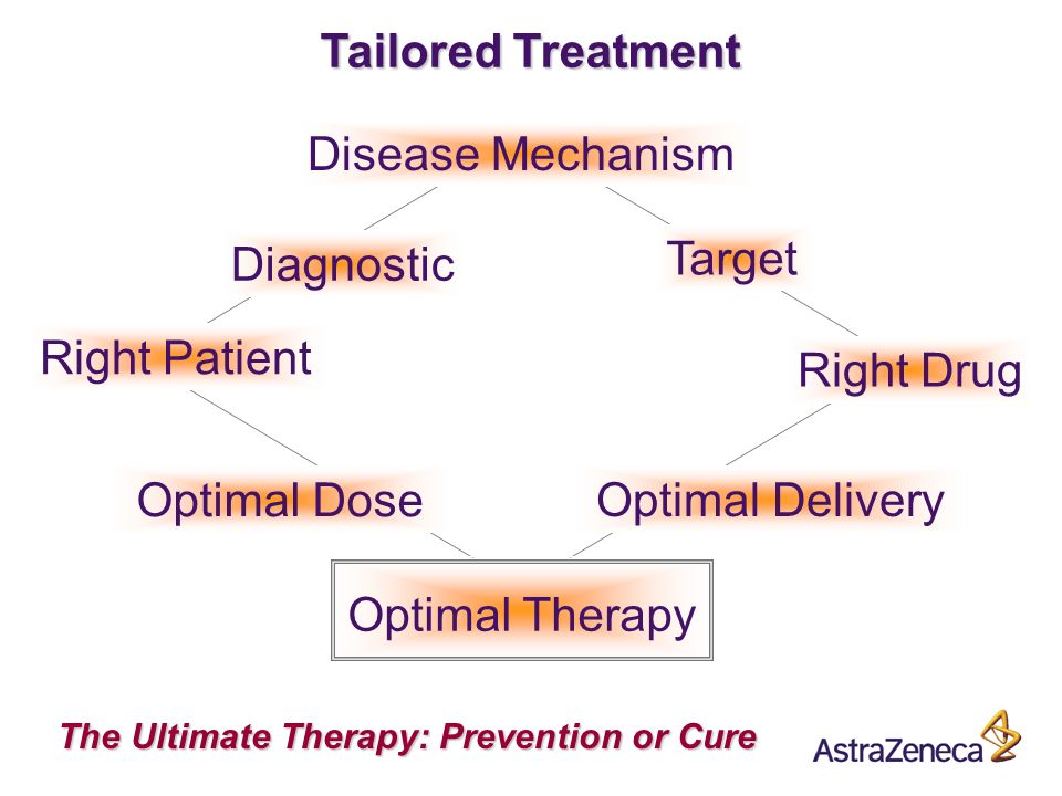 A Disease Mechanism Optimal Dose Optimal Delivery Diagnostic Right Patient Target Right Drug The Ultimate Therapy: Prevention or Cure Tailored Treatment Optimal Therapy