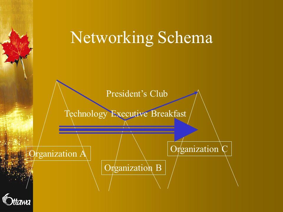 Networking Schema Organization A Organization B Organization C Presidents Club Technology Executive Breakfast