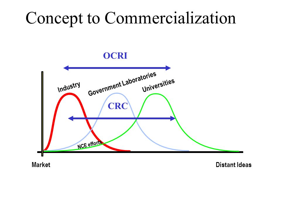 Concept to Commercialization MarketDistant Ideas Industry Government Laboratories Universities NCE efforts OCRI CRC