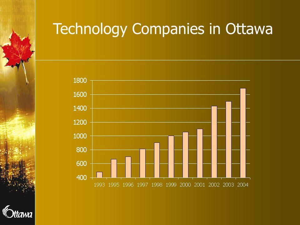 Technology Companies in Ottawa