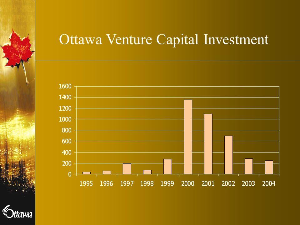 Ottawa Venture Capital Investment