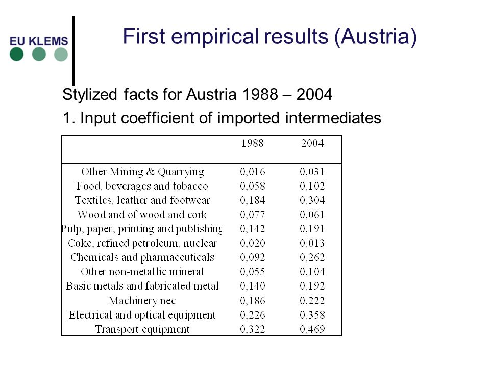 First empirical results (Austria) Stylized facts for Austria 1988 – 2004 1.