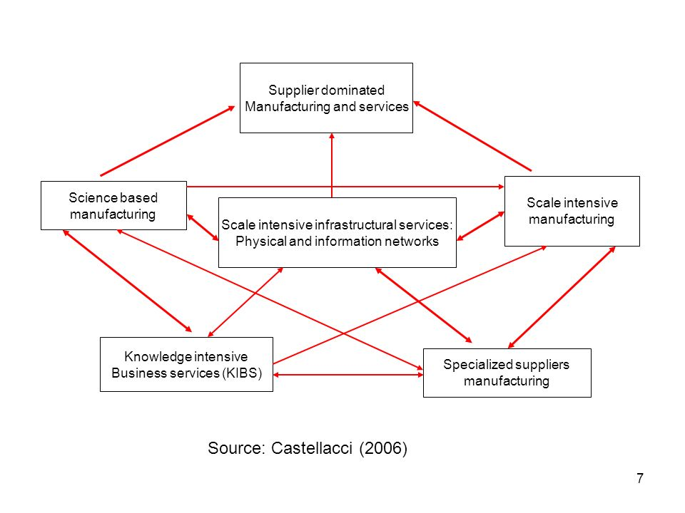 7 Specialized suppliers manufacturing Science based manufacturing Scale intensive manufacturing Supplier dominated Manufacturing and services Scale intensive infrastructural services: Physical and information networks Knowledge intensive Business services (KIBS) Source: Castellacci (2006)