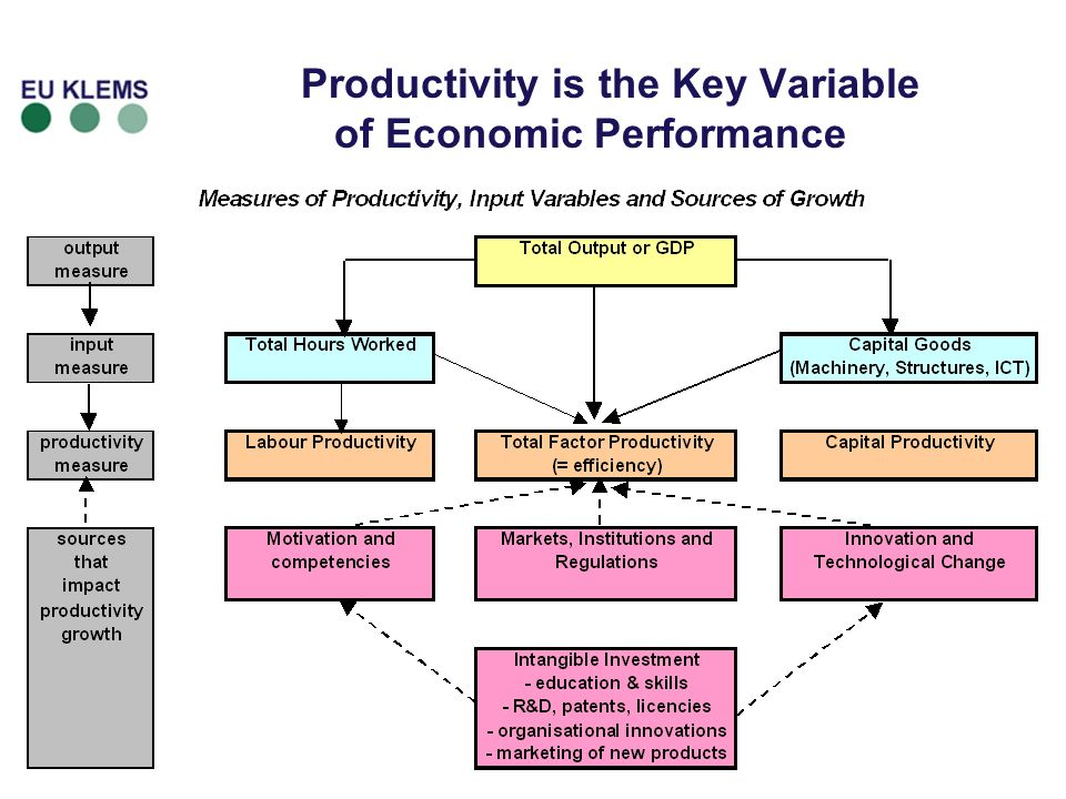 5 Productivity is the Key Variable of Economic Performance