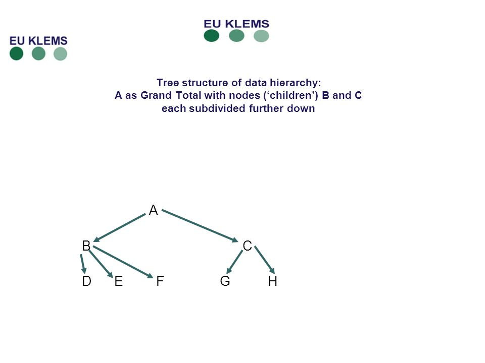 Tree structure of data hierarchy: A as Grand Total with nodes (children) B and C each subdivided further down A B C D E F G H