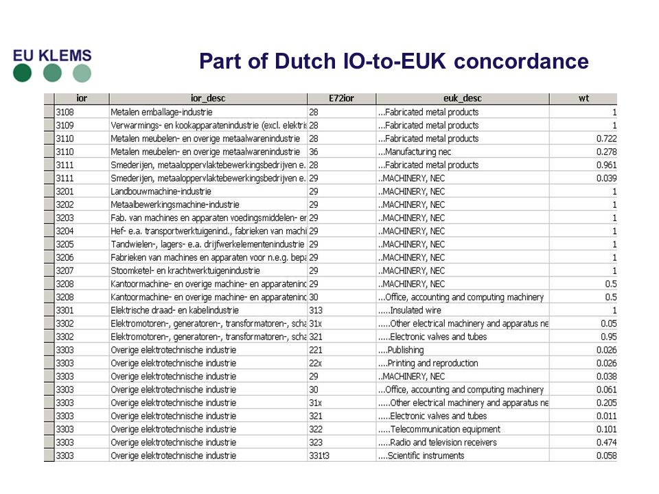 Part of Dutch IO-to-EUK concordance