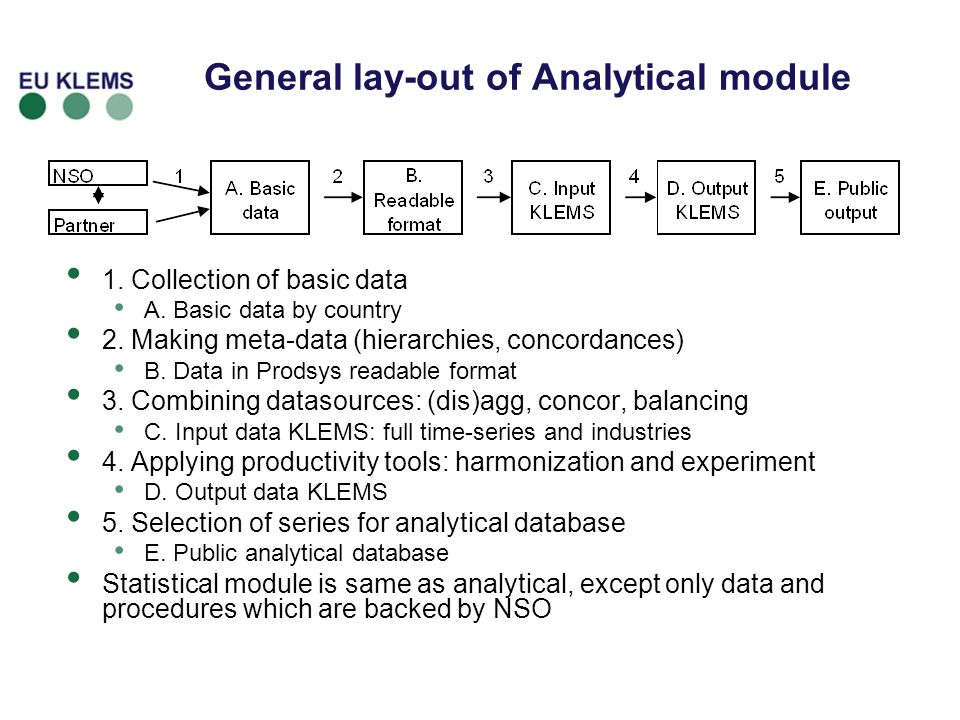 General lay-out of Analytical module 1. Collection of basic data A.