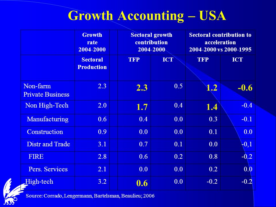 Growth rate 2004-2000 Sectoral growth contribution 2004-2000 Sectoral contribution to acceleration 2004-2000 vs 2000-1995 Sectoral Production TFPICTTF