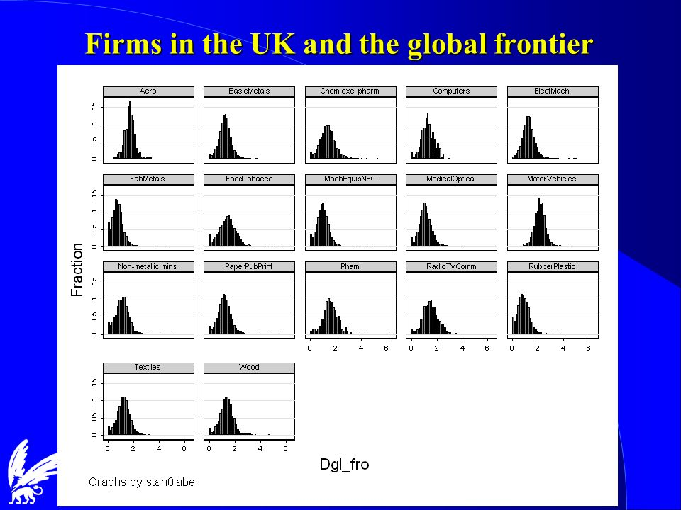Firms in the UK and the global frontier